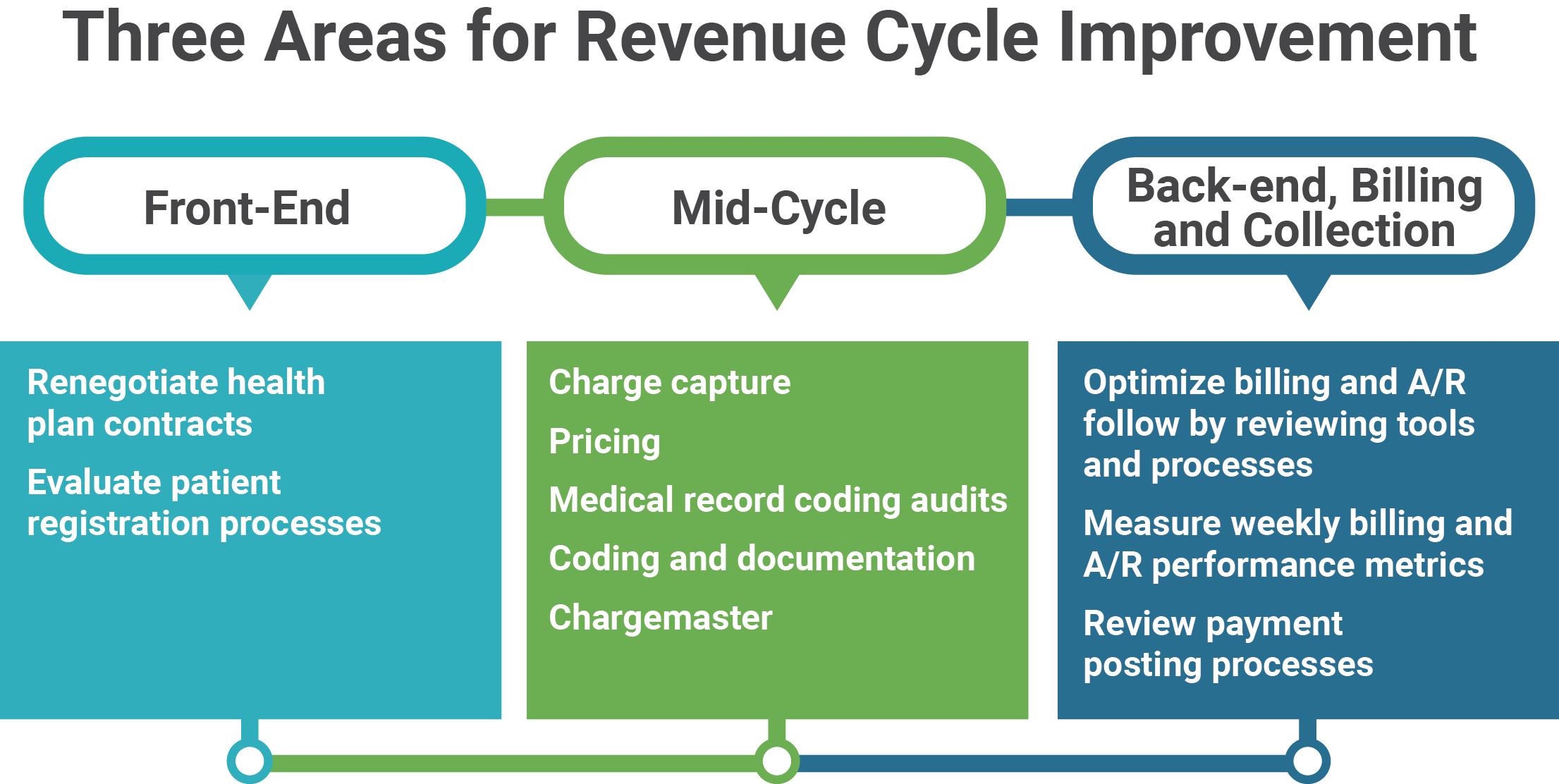 Revenue Cycle Info Graphic